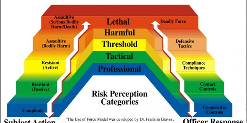 understanding the acceptable use of force law Most law enforcement agencies have policies that guide their use of force these policies describe a escalating series of actions an officer may take to resolve a situation this continuum generally has many levels, and officers are instructed to respond with a level of force appropriate to the .