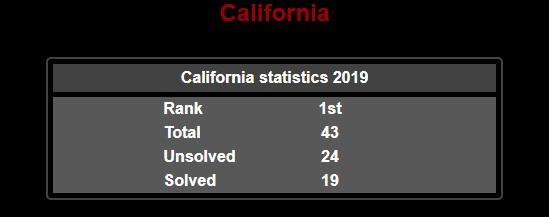 California mass shooting statistics 2019