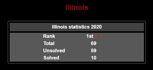 Illinois mass shooting statistics 2020